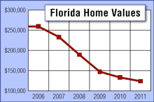 Florida Home Values chart